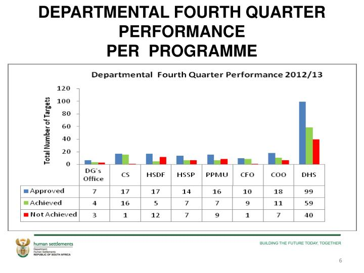 DEPARTMENTAL FOURTH QUARTER PERFORMANCE