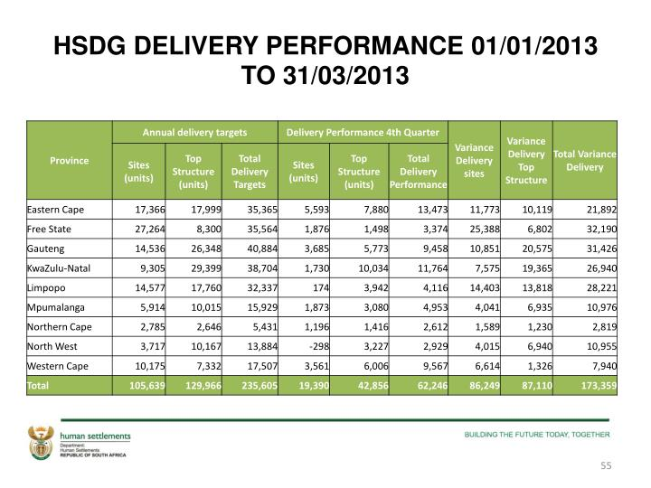 HSDG DELIVERY PERFORMANCE 01/01/2013 TO 31/03/2013