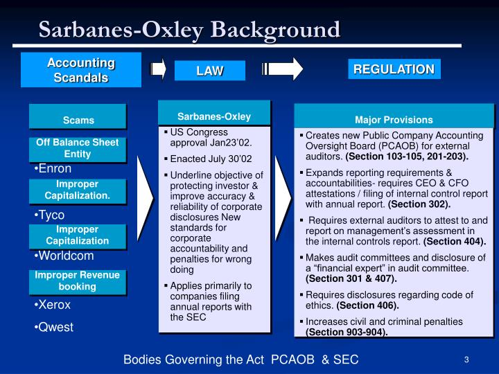 sarbanes oxley memo Sarbanes-oxley act: section 404 practical guidance for management july 2004 connectedthinking this monograph is designed to assist management in its efforts to.