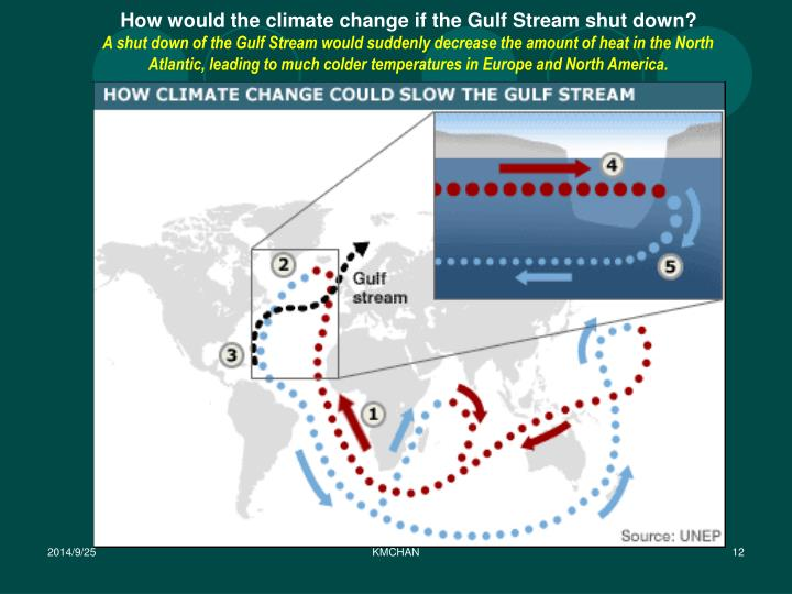 How would the climate change if the Gulf Stream shut down?