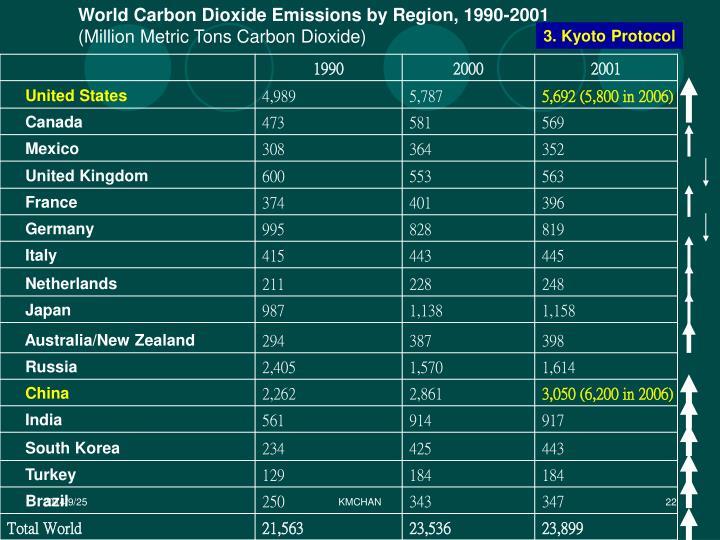 World Carbon Dioxide Emissions by Region, 1990-2001