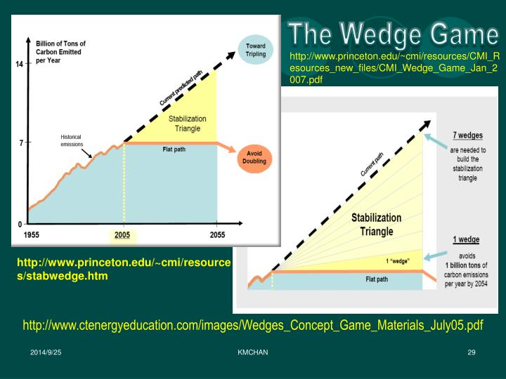 The Wedge Game