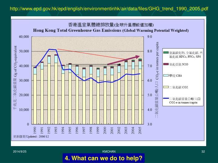 http://www.epd.gov.hk/epd/english/environmentinhk/air/data/files/GHG_trend_1990_2005.pdf