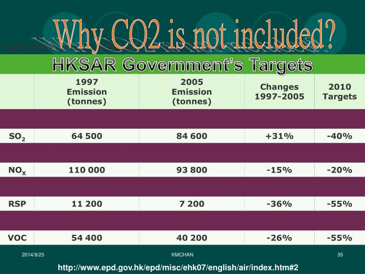 Why CO2 is not included?