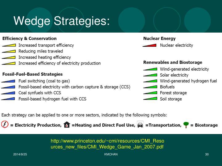 Wedge Strategies: