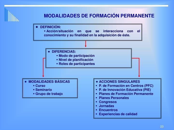 MODALIDADES DE FORMACIÓN PERMANENTE