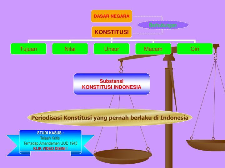 Periodisasi Konstitusi yang pernah berlaku di Indonesia