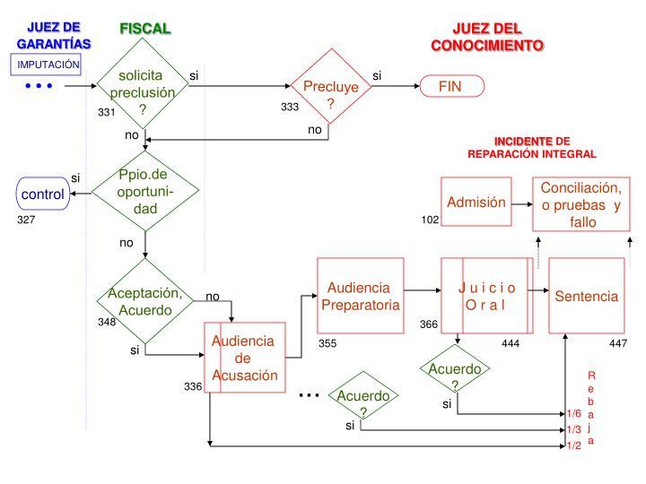 Ppt sistema penal acusatorio powerpoint presentation id4803591 juez de garantas ccuart Gallery