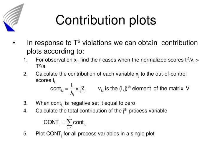 Contribution plots