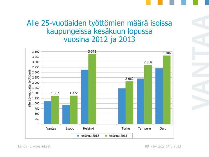 Alle 25-vuotiaiden työttömien määrä isoissa kaupungeissa kesäkuun lopussa