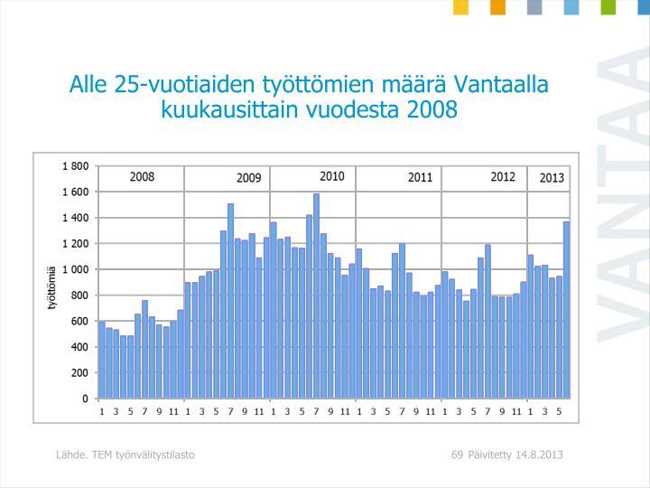 Alle 25-vuotiaiden työttömien määrä Vantaalla kuukausittain vuodesta 2008