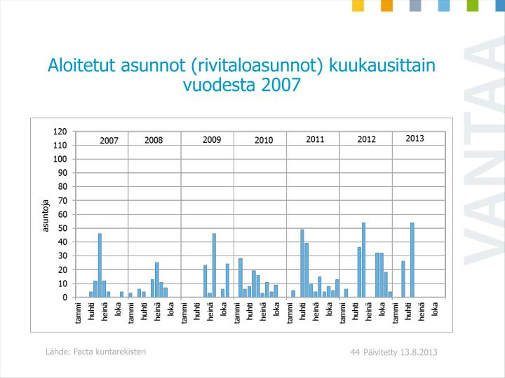 Aloitetut asunnot (rivitaloasunnot) kuukausittain vuodesta 2007