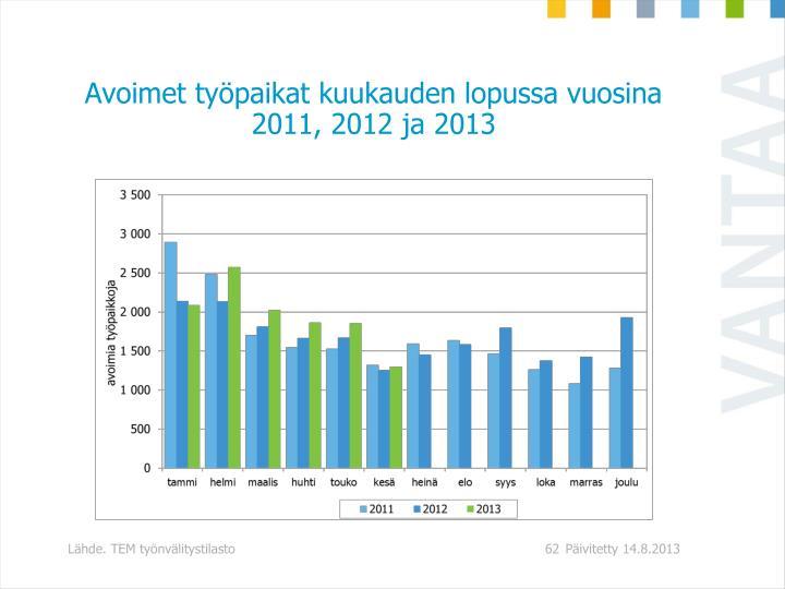 Avoimet työpaikat kuukauden lopussa vuosina 2011, 2012 ja 2013