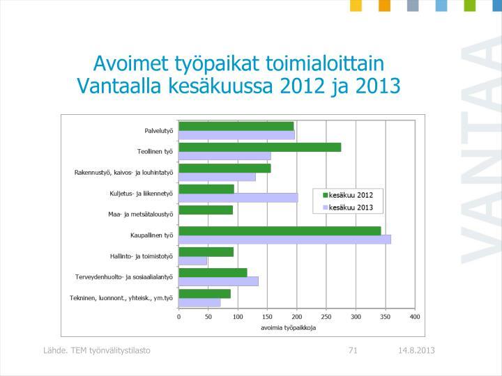 Avoimet työpaikat toimialoittain Vantaalla kesäkuussa 2012 ja 2013