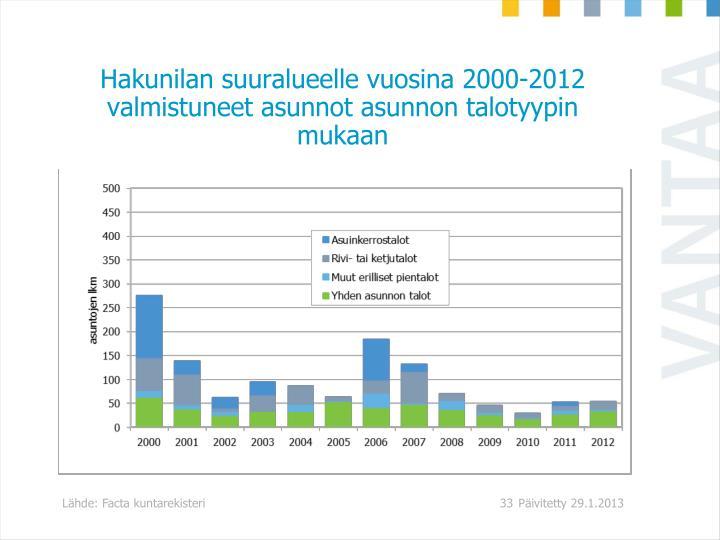 Hakunilan suuralueelle vuosina 2000-2012