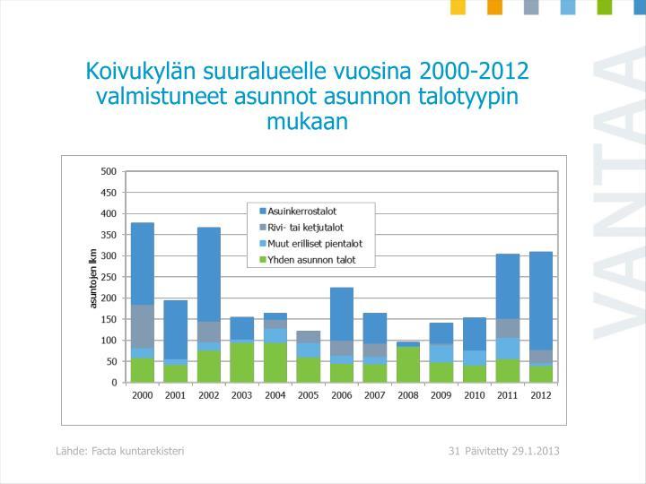 Koivukylän suuralueelle vuosina 2000-2012 valmistuneet asunnot asunnon talotyypin mukaan
