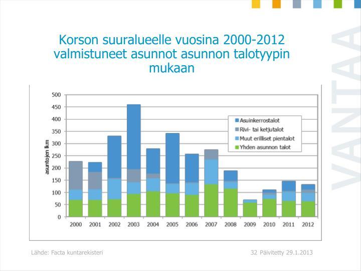 Korson suuralueelle vuosina 2000-2012 valmistuneet asunnot asunnon talotyypin mukaan
