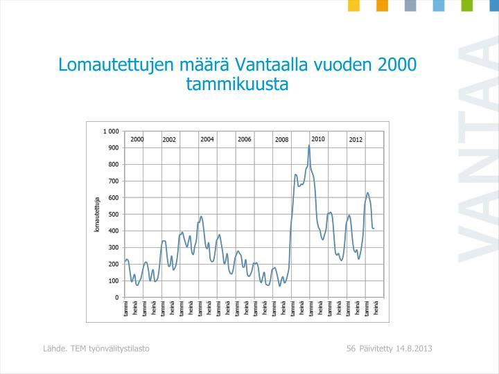 Lomautettujen määrä Vantaalla vuoden 2000 tammikuusta