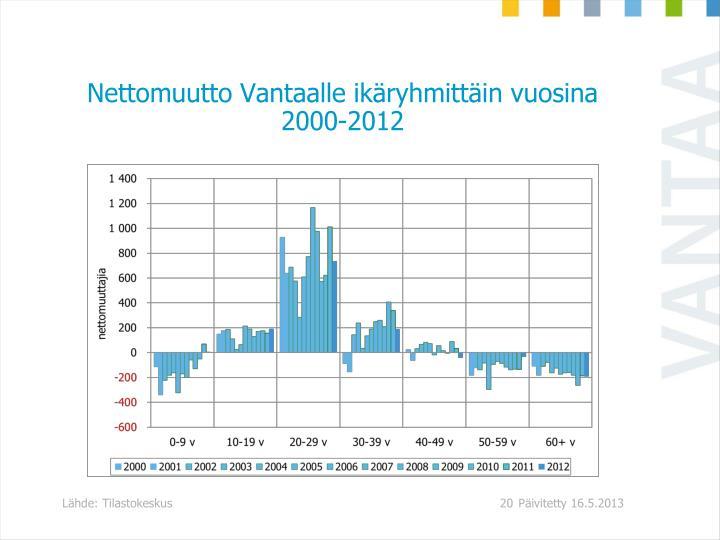 Nettomuutto Vantaalle ikäryhmittäin vuosina 2000-2012