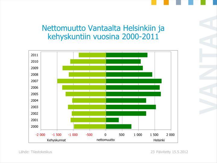 Nettomuutto Vantaalta Helsinkiin ja kehyskuntiin vuosina 2000-2011