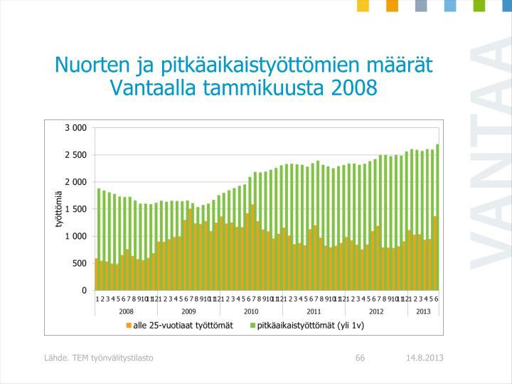 Nuorten ja pitkäaikaistyöttömien määrät Vantaalla tammikuusta 2008