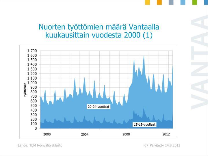 Nuorten työttömien määrä Vantaalla kuukausittain vuodesta 2000 (1)