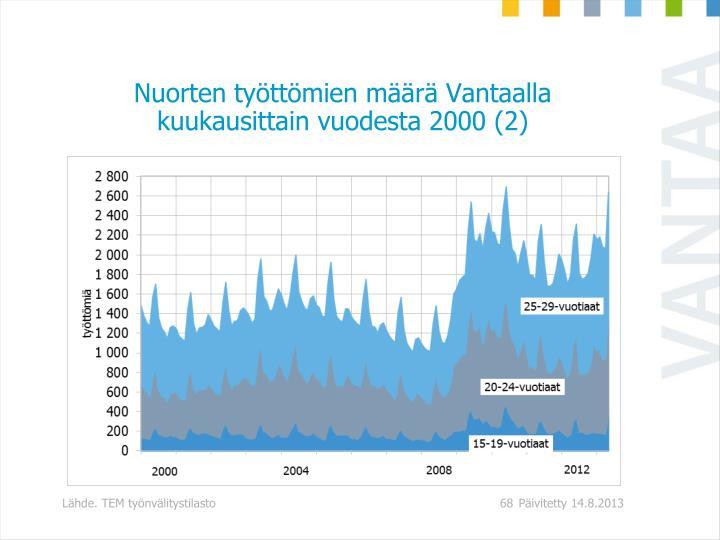 Nuorten työttömien määrä Vantaalla kuukausittain vuodesta 2000 (2)