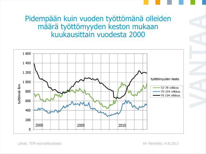 Pidempään kuin vuoden työttömänä olleiden määrä työttömyyden keston mukaan kuukausittain vuodesta 2000