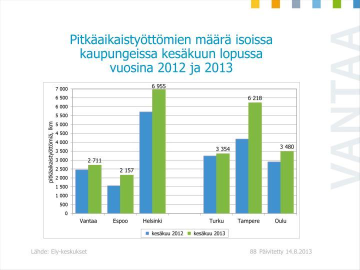 Pitkäaikaistyöttömien määrä isoissa kaupungeissa kesäkuun lopussa