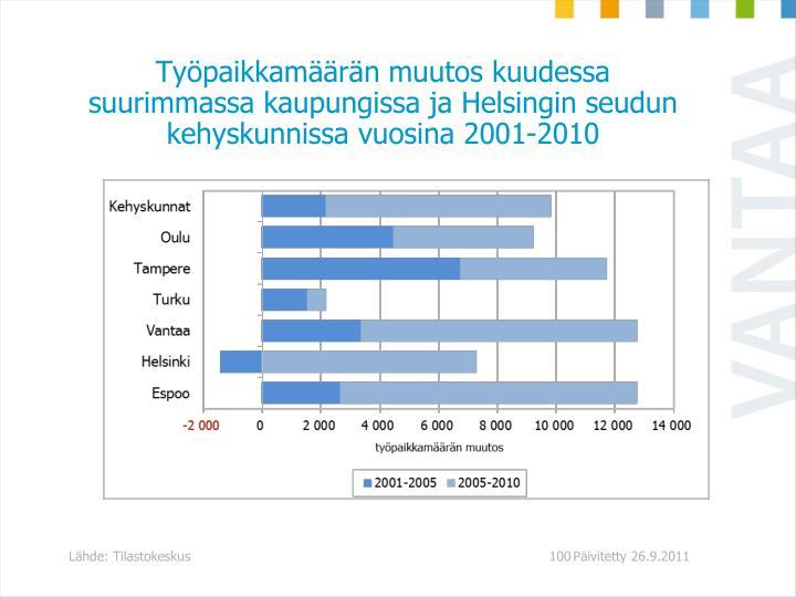 Työpaikkamäärän muutos kuudessa suurimmassa kaupungissa ja Helsingin seudun kehyskunnissa vuosina 2001-2010
