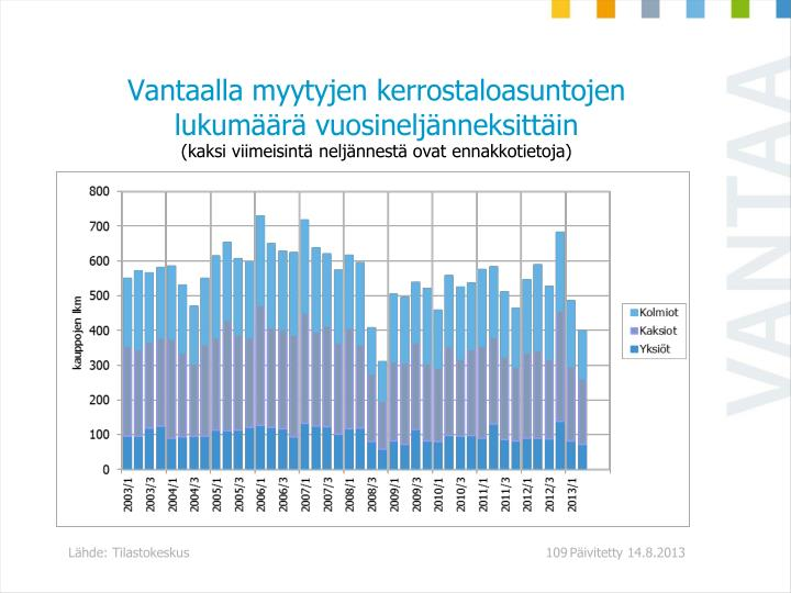 Vantaalla myytyjen kerrostaloasuntojen lukumäärä vuosineljänneksittäin