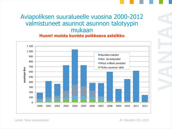 Aviapoliksen suuralueelle vuosina 2000-2012 valmistuneet asunnot asunnon talotyypin mukaan