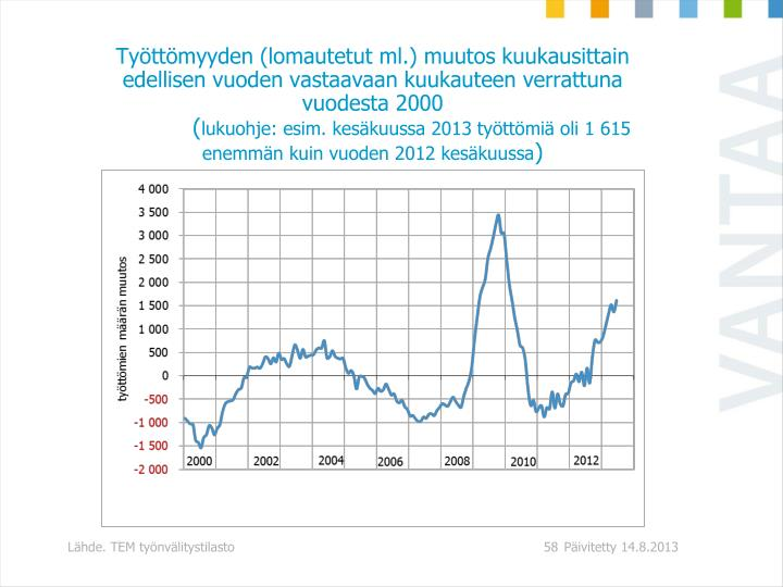 Työttömyyden (lomautetut ml.) muutos kuukausittain edellisen vuoden vastaavaan kuukauteen verrattuna