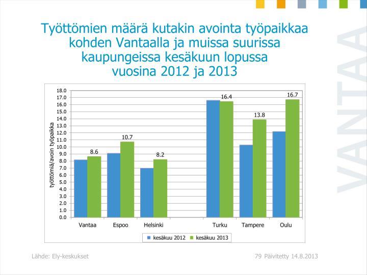 Työttömien määrä kutakin avointa työpaikkaa kohden Vantaalla ja muissa suurissa kaupungeissa kesäkuun lopussa