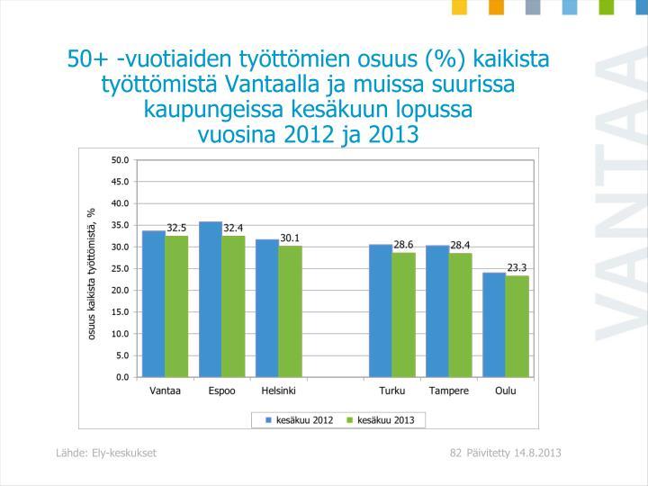 50+ -vuotiaiden työttömien osuus (%) kaikista työttömistä Vantaalla ja muissa suurissa kaupungeissa kesäkuun lopussa