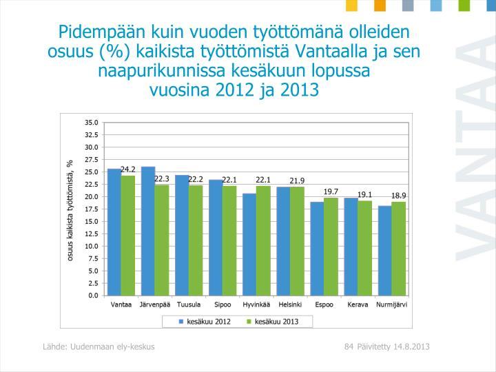Pidempään kuin vuoden työttömänä olleiden osuus (%) kaikista työttömistä Vantaalla ja sen naapurikunnissa kesäkuun lopussa
