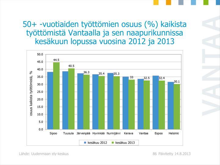50+ -vuotiaiden työttömien osuus (%) kaikista työttömistä Vantaalla ja sen naapurikunnissa kesäkuun lopussa vuosina 2012 ja 2013