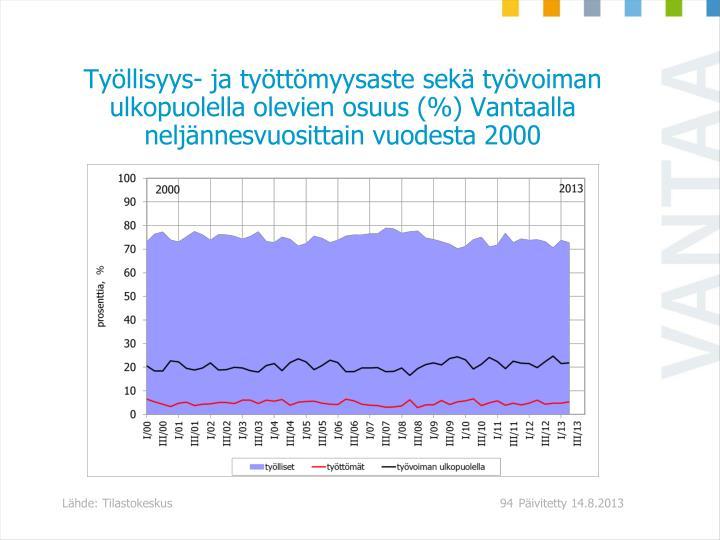 Työllisyys- ja työttömyysaste sekä työvoiman ulkopuolella olevien osuus (%) Vantaalla neljännesvuosittain vuodesta 2000