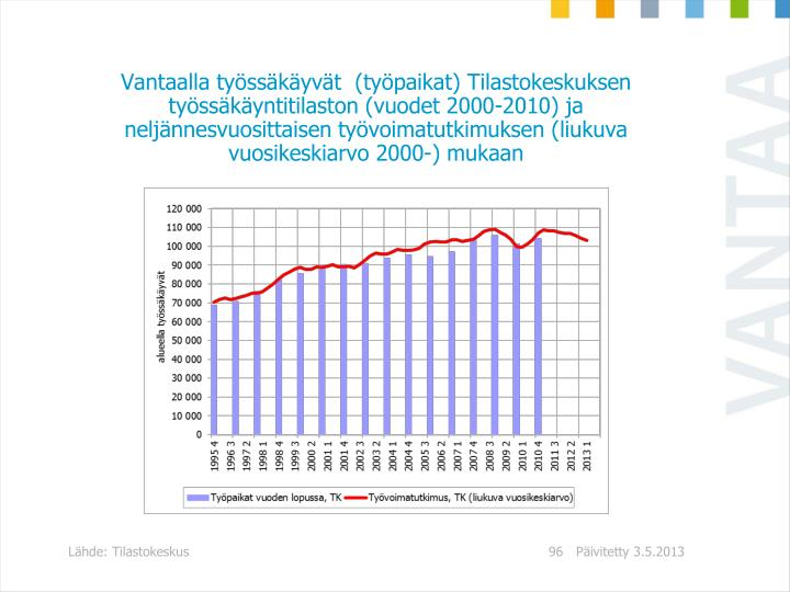 Vantaalla työssäkäyvät  (työpaikat) Tilastokeskuksen työssäkäyntitilaston (vuodet 2000-2010) ja neljännesvuosittaisen työvoimatutkimuksen (liukuva vuosikeskiarvo 2000-) mukaan