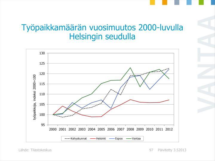 Työpaikkamäärän vuosimuutos 2000-luvulla Helsingin seudulla