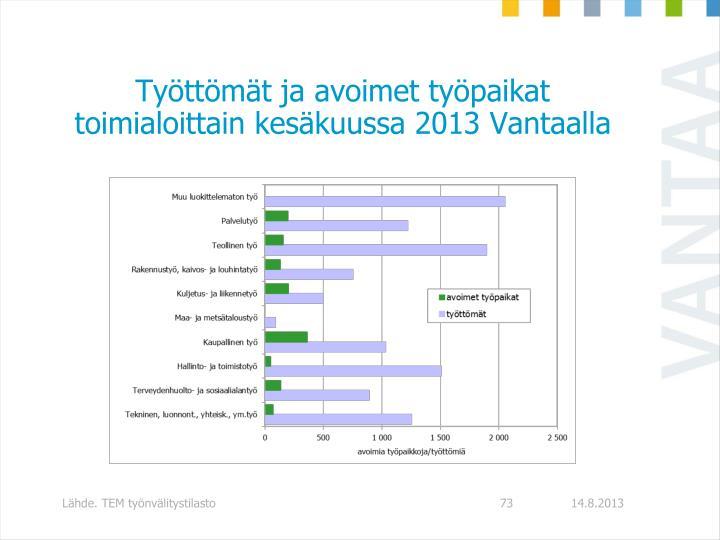 Työttömät ja avoimet työpaikat toimialoittain kesäkuussa 2013 Vantaalla