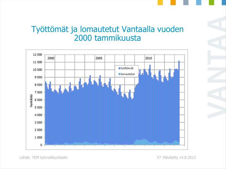 Työttömät ja lomautetut Vantaalla vuoden 2000 tammikuusta