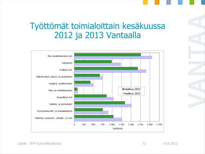 Työttömät toimialoittain kesäkuussa 2012 ja 2013 Vantaalla