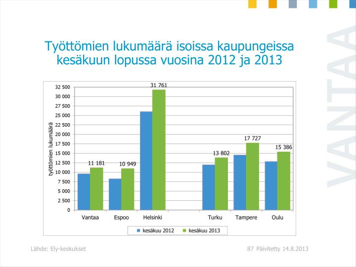 Työttömien lukumäärä isoissa kaupungeissa kesäkuun lopussa vuosina 2012 ja 2013