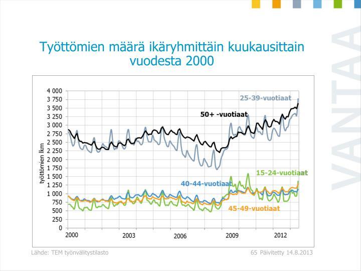 Työttömien määrä ikäryhmittäin kuukausittain vuodesta 2000