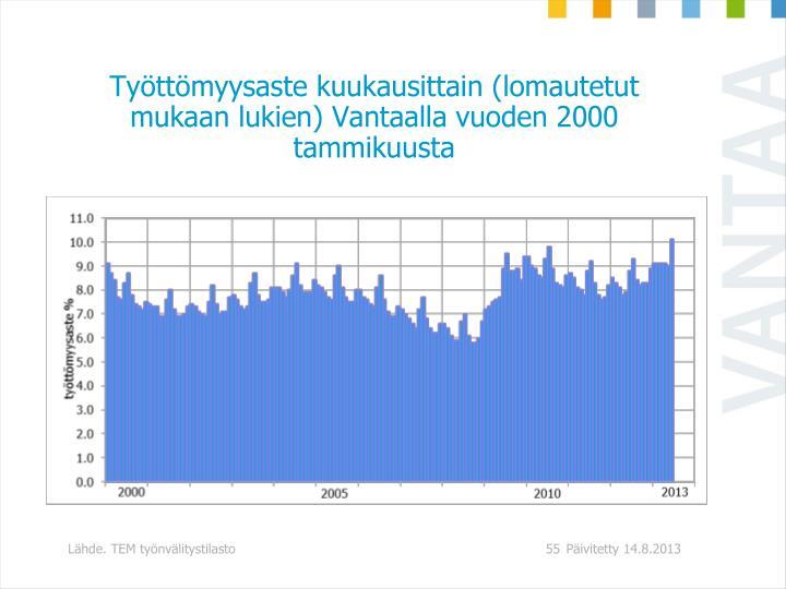 Työttömyysaste kuukausittain (lomautetut mukaan lukien) Vantaalla vuoden 2000 tammikuusta