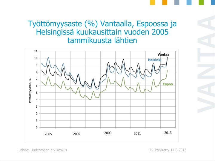 Työttömyysaste (%) Vantaalla, Espoossa ja Helsingissä kuukausittain vuoden 2005 tammikuusta lähtien