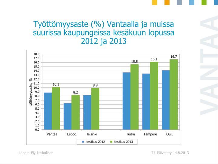Työttömyysaste (%) Vantaalla ja muissa suurissa kaupungeissa kesäkuun lopussa