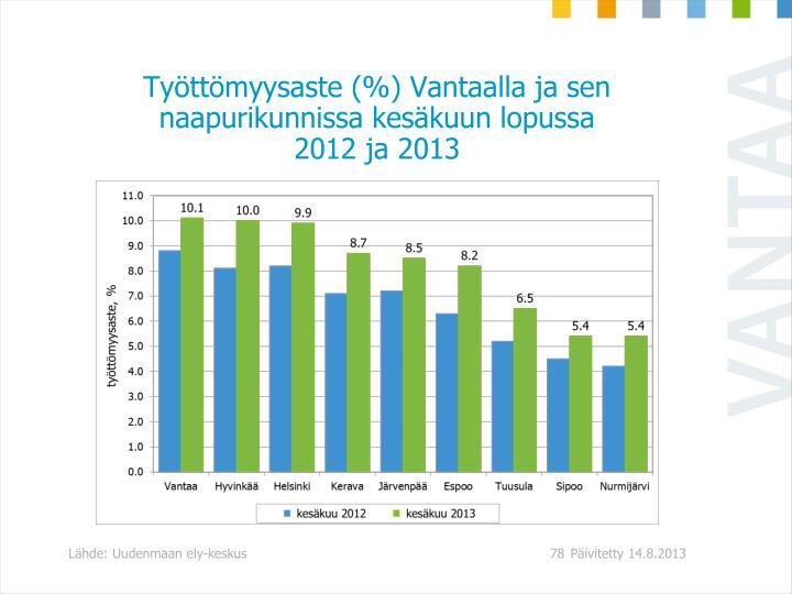 Työttömyysaste (%) Vantaalla ja sen naapurikunnissa kesäkuun lopussa