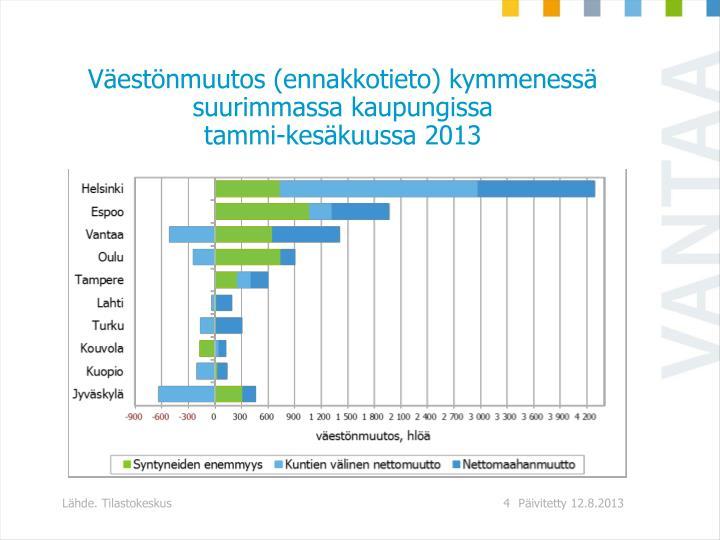 Väestönmuutos (ennakkotieto) kymmenessä suurimmassa kaupungissa
